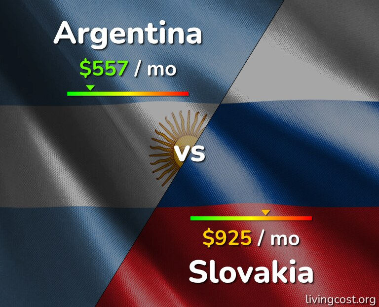 Cost of living in Argentina vs Slovakia infographic
