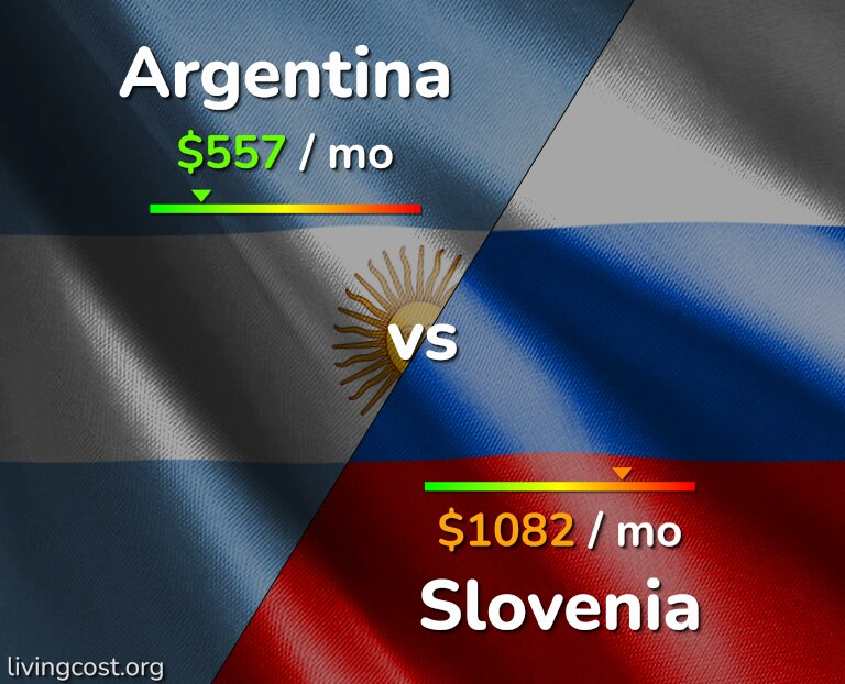 Cost of living in Argentina vs Slovenia infographic