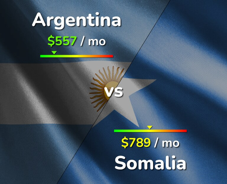 Cost of living in Argentina vs Somalia infographic