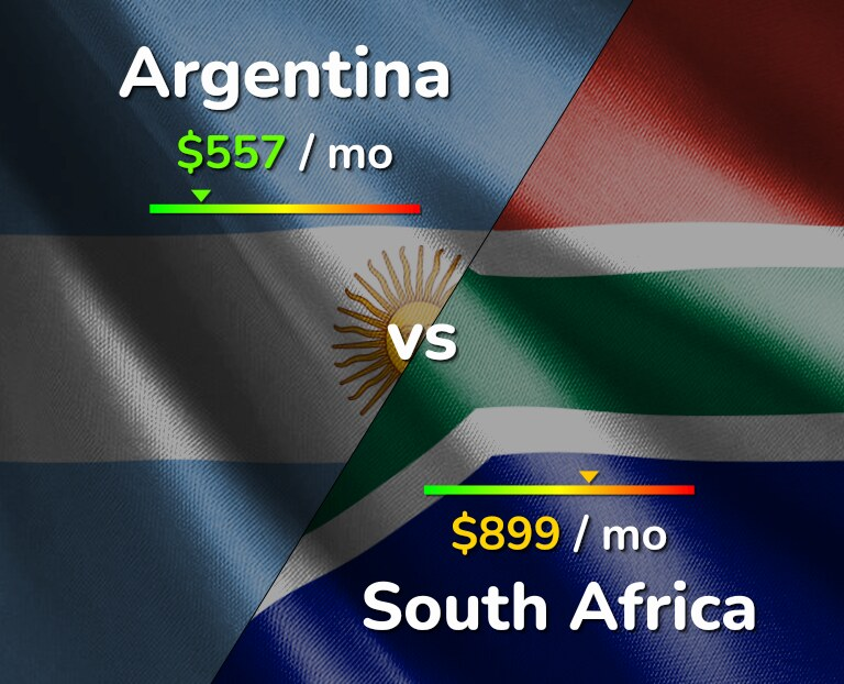 Cost of living in Argentina vs South Africa infographic