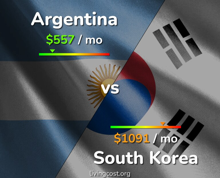 Cost of living in Argentina vs South Korea infographic