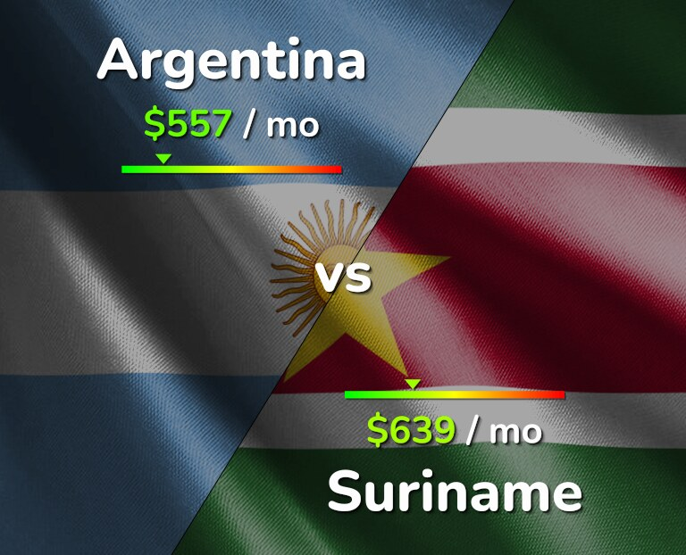 Cost of living in Argentina vs Suriname infographic