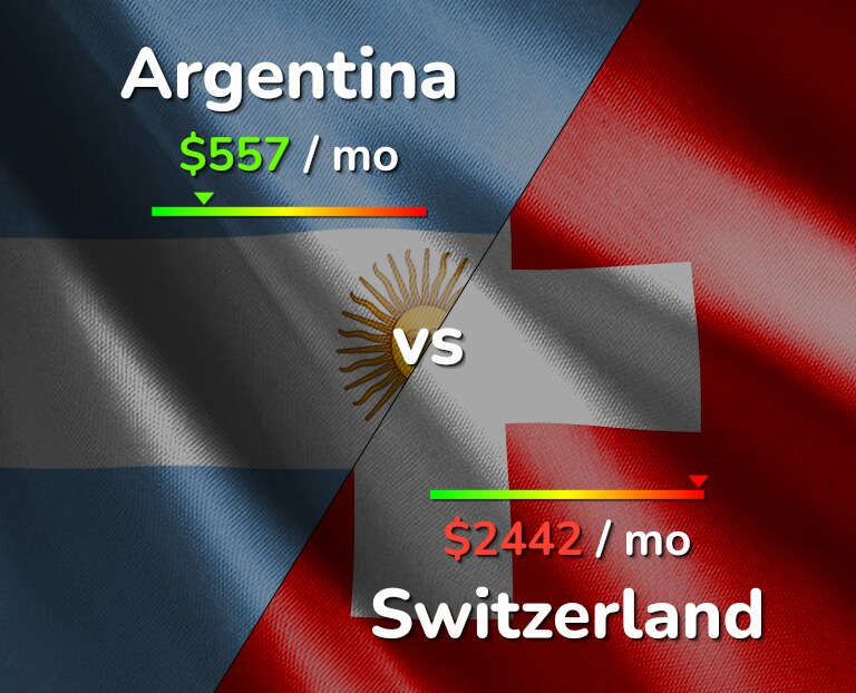 Cost of living in Argentina vs Switzerland infographic