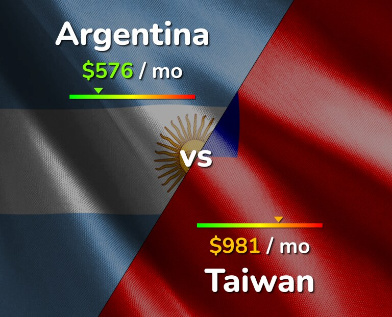 Cost of living in Argentina vs Taiwan infographic