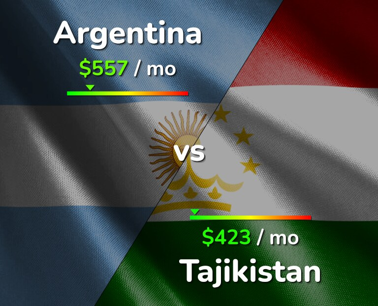 Cost of living in Argentina vs Tajikistan infographic