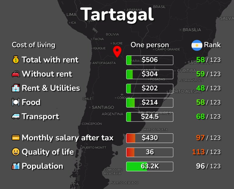 Cost of living in Tartagal infographic