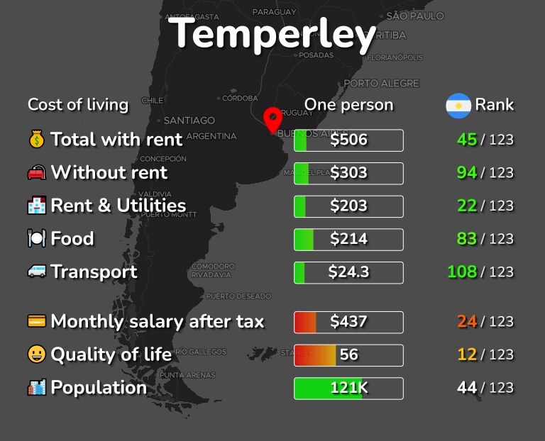 Cost of living in Temperley infographic