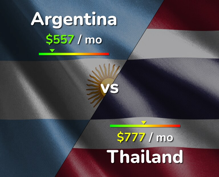 Cost of living in Argentina vs Thailand infographic
