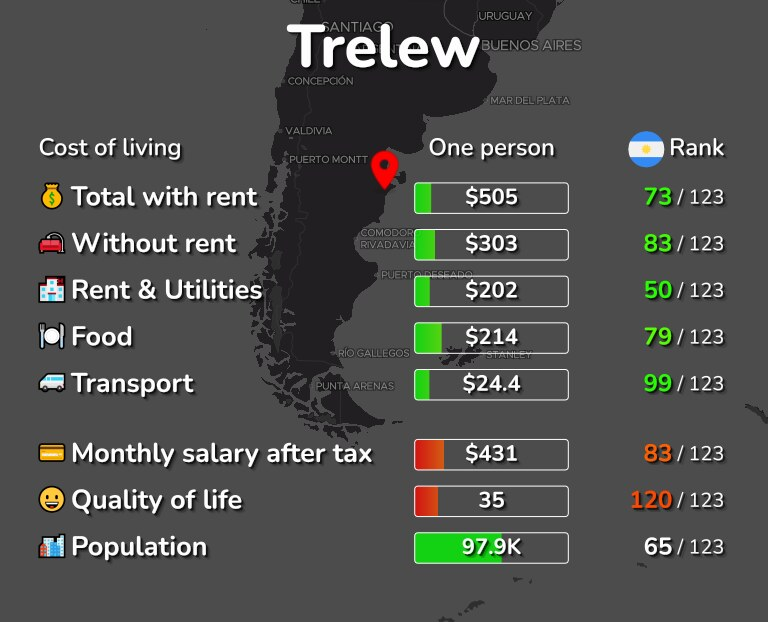 Cost of living in Trelew infographic