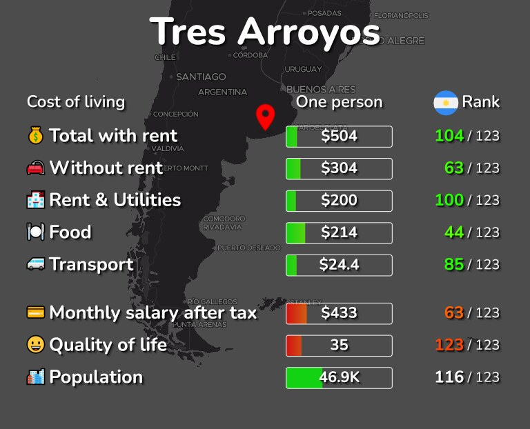 Cost of living in Tres Arroyos infographic