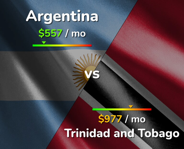 Cost of living in Argentina vs Trinidad and Tobago infographic