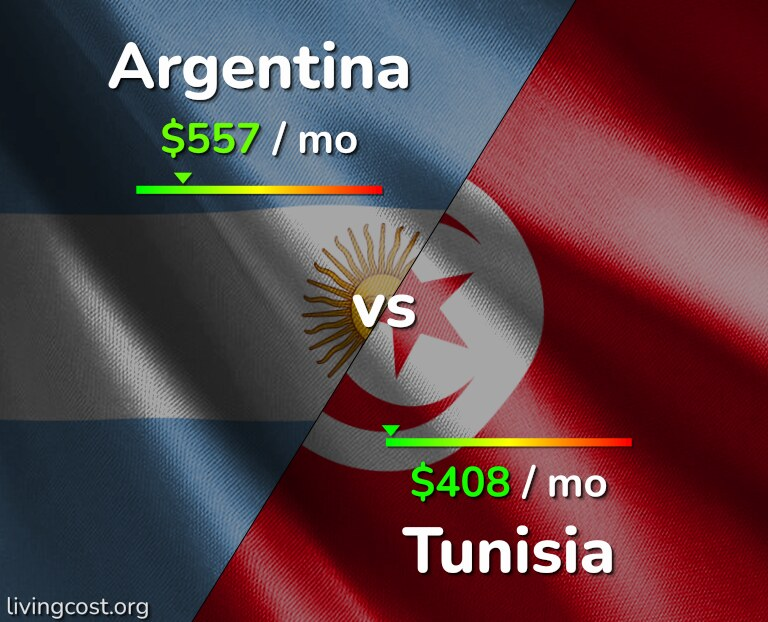 Cost of living in Argentina vs Tunisia infographic