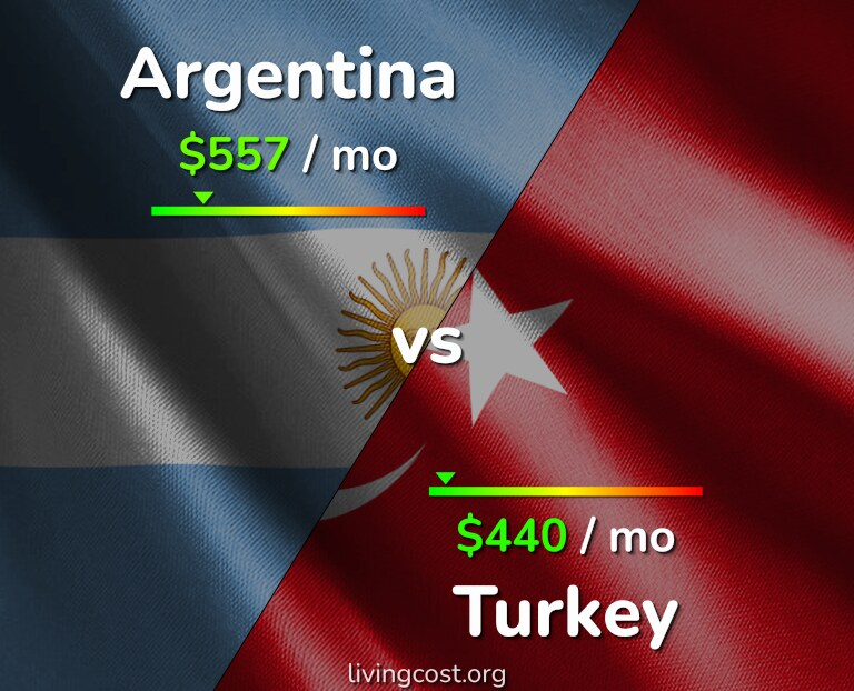 Cost of living in Argentina vs Turkey infographic