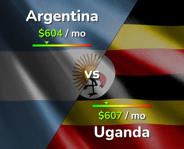 Cost of living in Argentina vs Uganda infographic
