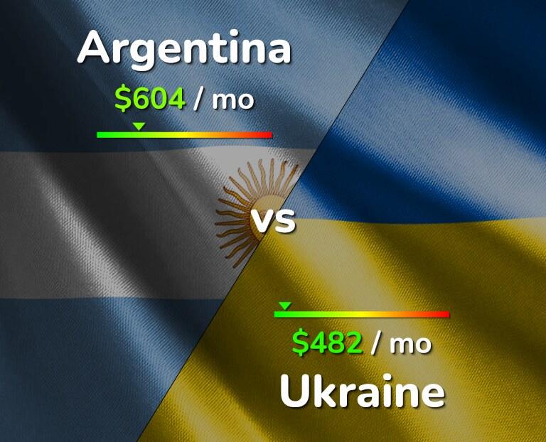 Cost of living in Argentina vs Ukraine infographic