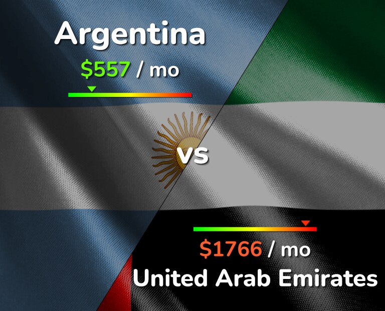 Cost of living in Argentina vs United Arab Emirates infographic