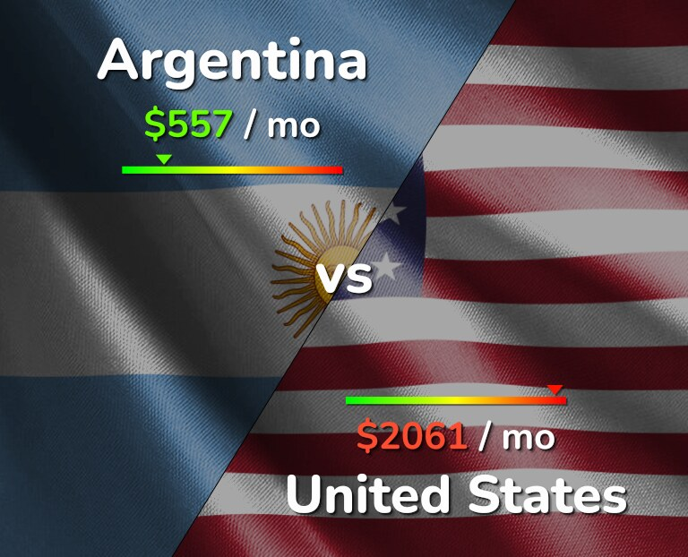 Cost of living in Argentina vs United States infographic