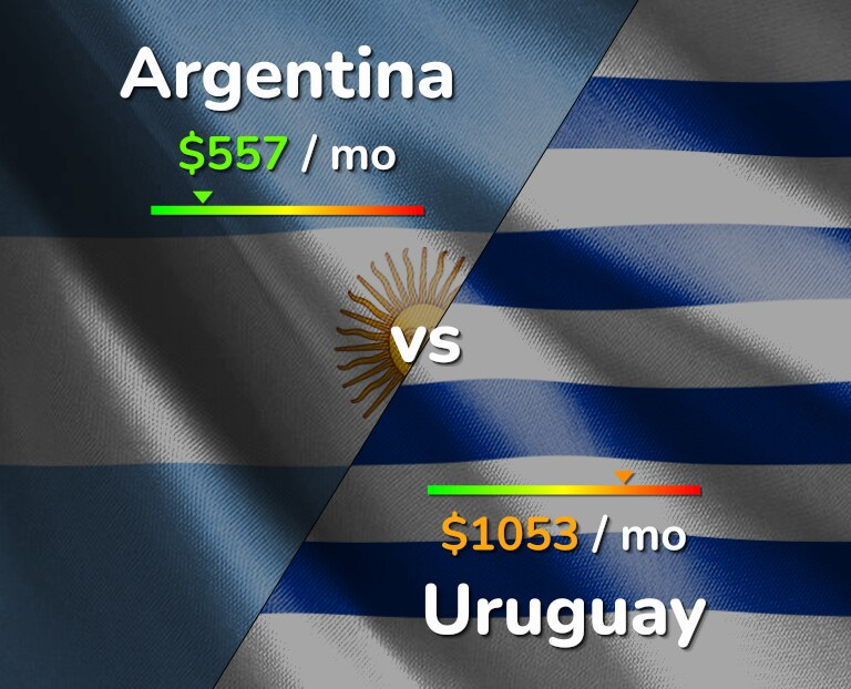 Cost of living in Argentina vs Uruguay infographic