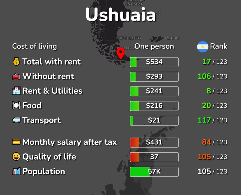 Cost of living in Ushuaia infographic