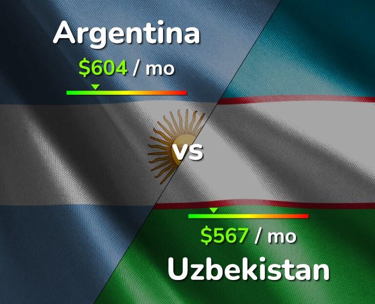 Cost of living in Argentina vs Uzbekistan infographic
