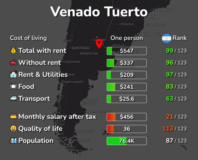 Cost of living in Venado Tuerto infographic