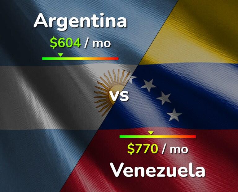 Cost of living in Argentina vs Venezuela infographic