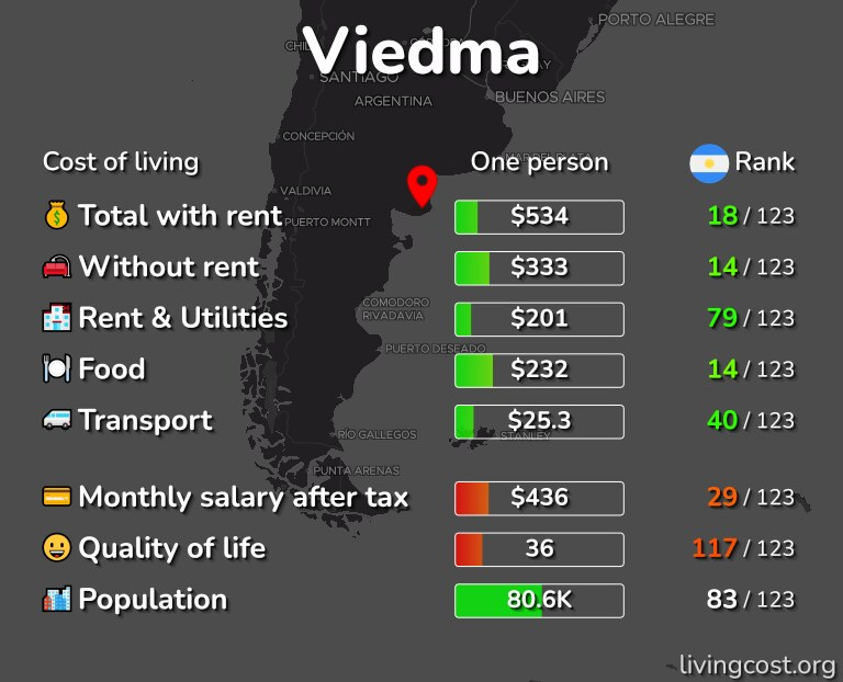 Cost of living in Viedma infographic