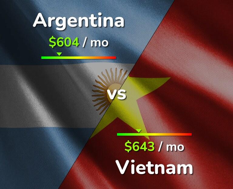 Cost of living in Argentina vs Vietnam infographic