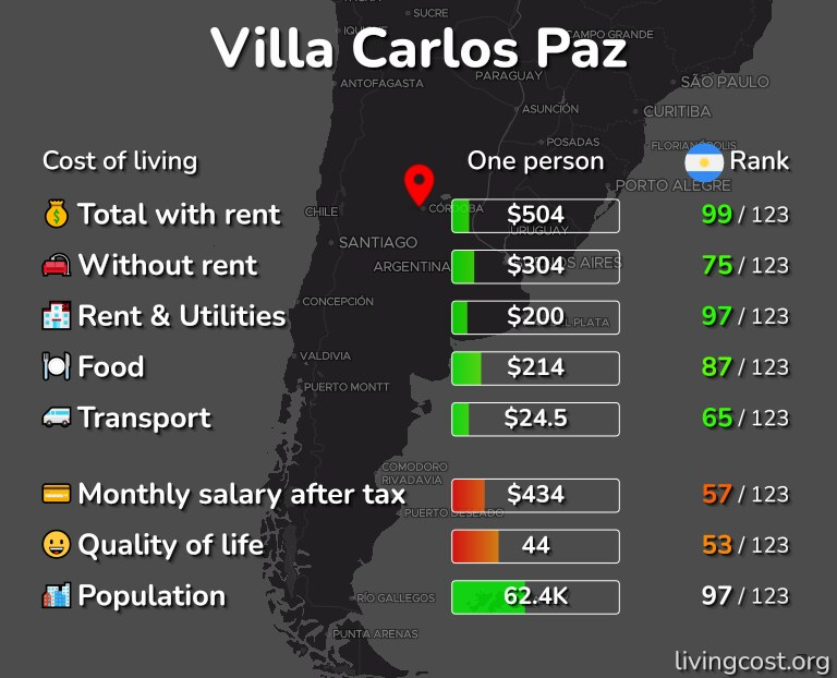 Cost of living in Villa Carlos Paz infographic