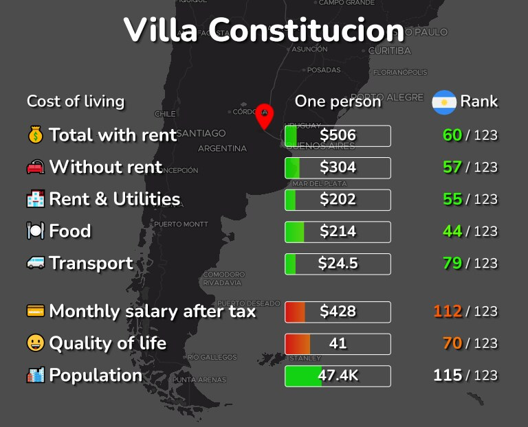 Cost of living in Villa Constitucion infographic