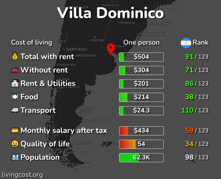 Cost of living in Villa Dominico infographic