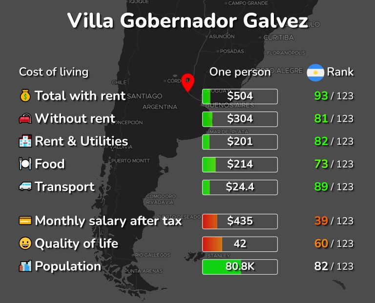 Cost of living in Villa Gobernador Galvez infographic