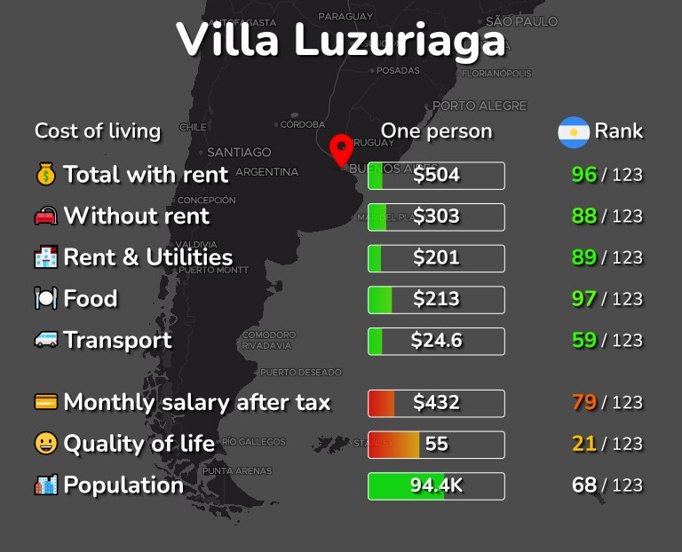 Cost of living in Villa Luzuriaga infographic