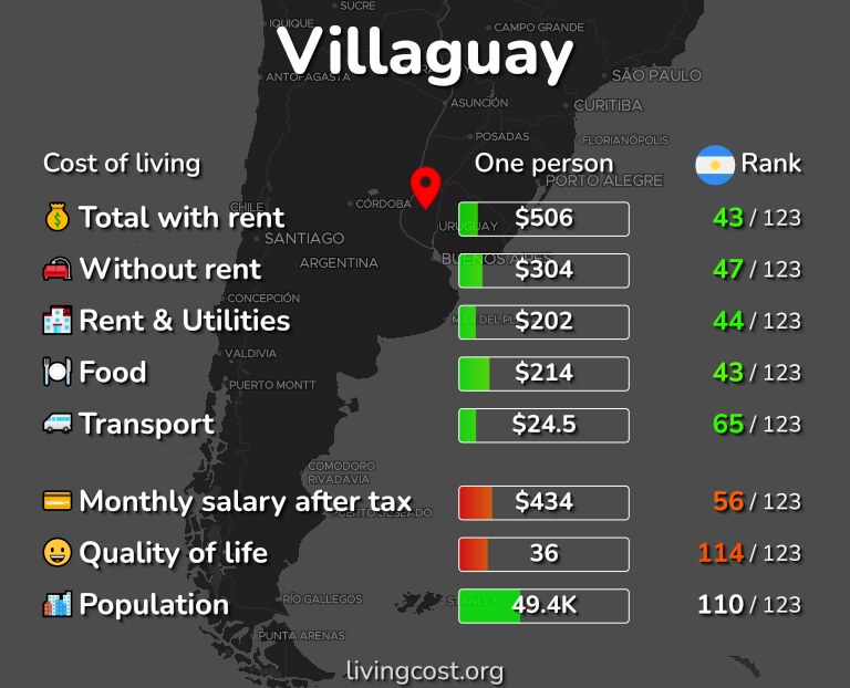 Cost of living in Villaguay infographic