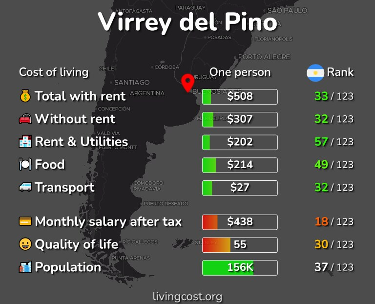 Cost of living in Virrey del Pino infographic