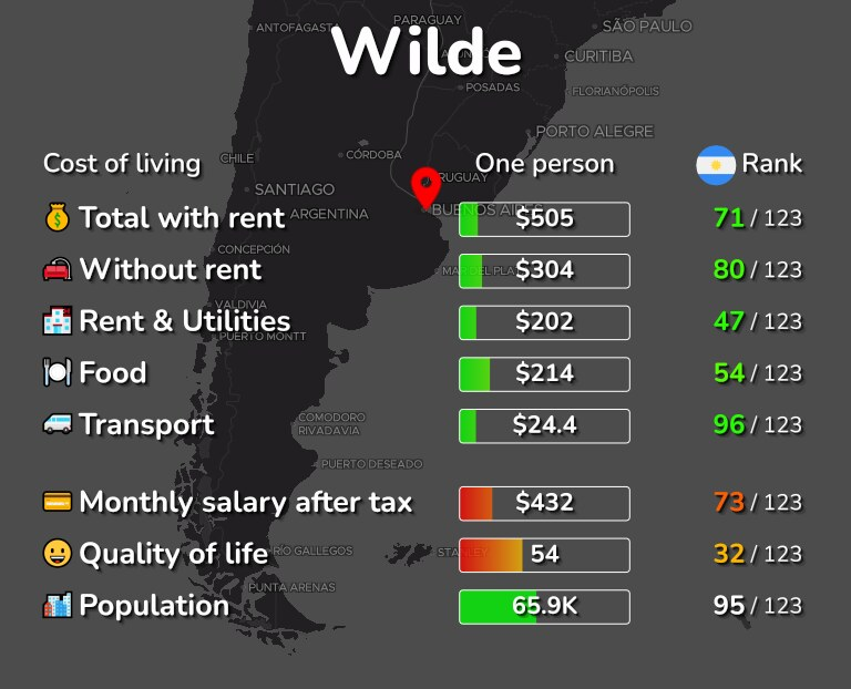 Cost of living in Wilde infographic