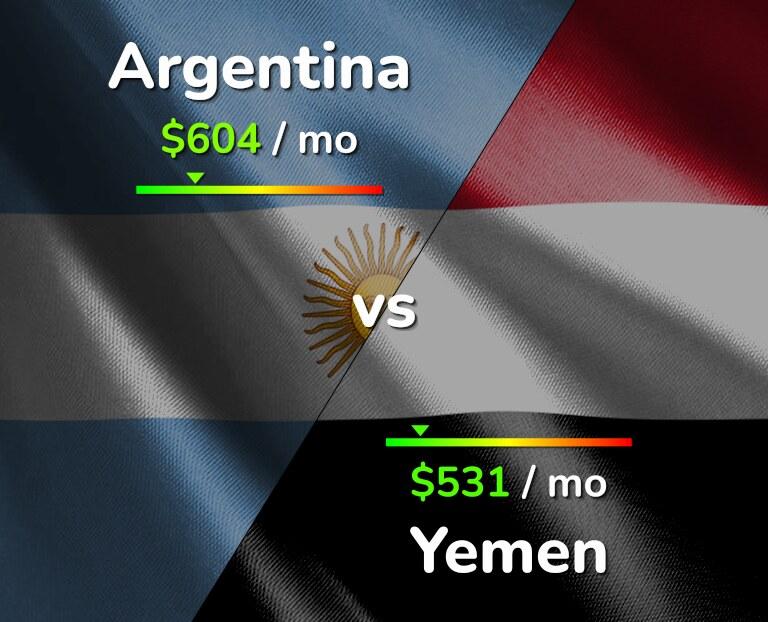 Cost of living in Argentina vs Yemen infographic