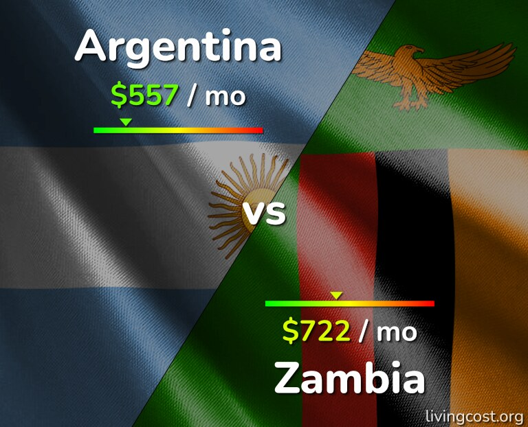 Cost of living in Argentina vs Zambia infographic