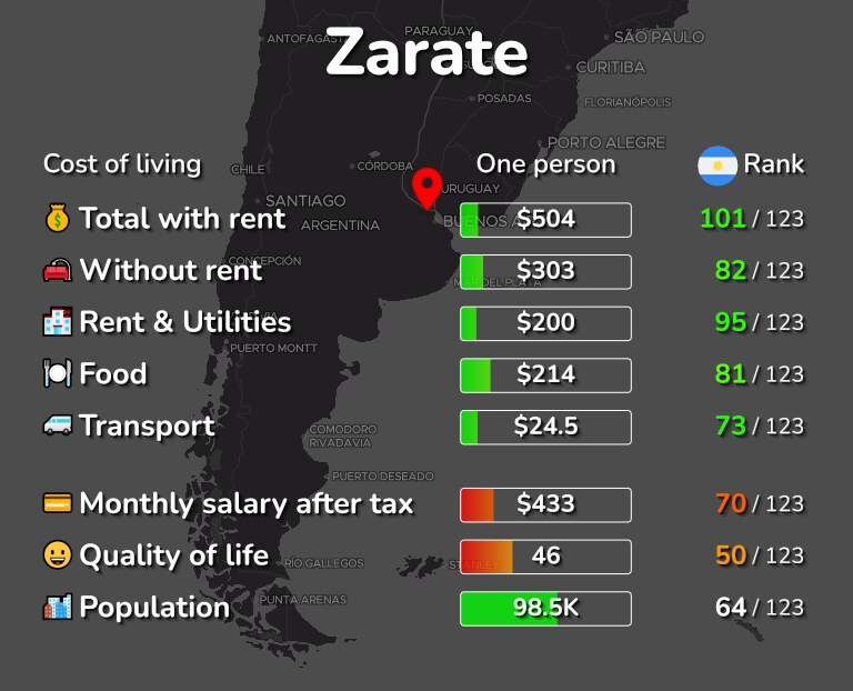 Cost of living in Zarate infographic
