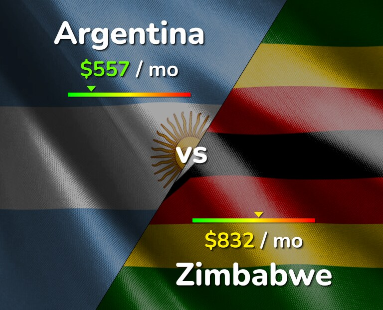 Cost of living in Argentina vs Zimbabwe infographic