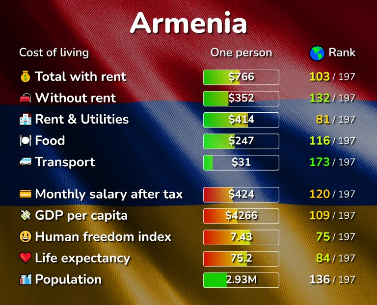 Cost of living in Armenia infographic