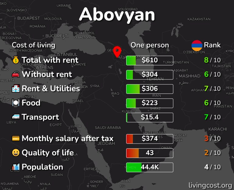 Cost of living in Abovyan infographic