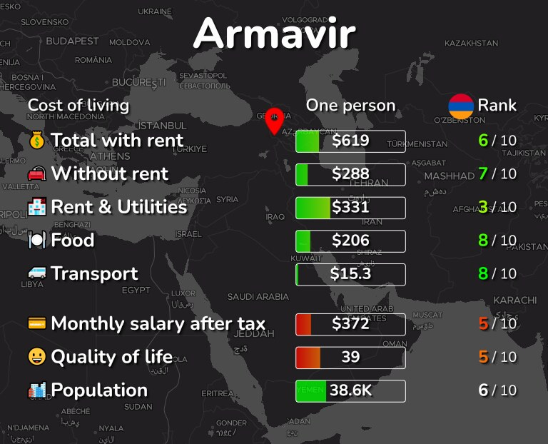 Cost of living in Armavir infographic