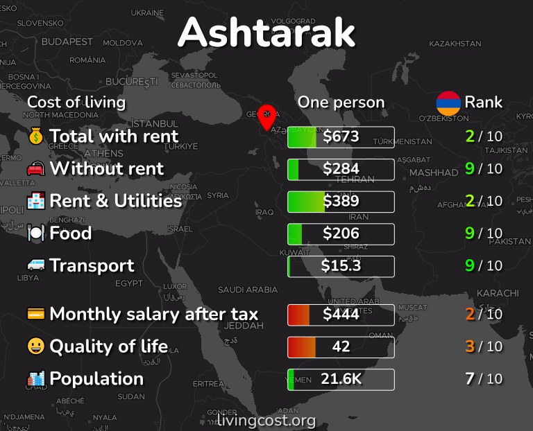 Cost of living in Ashtarak infographic