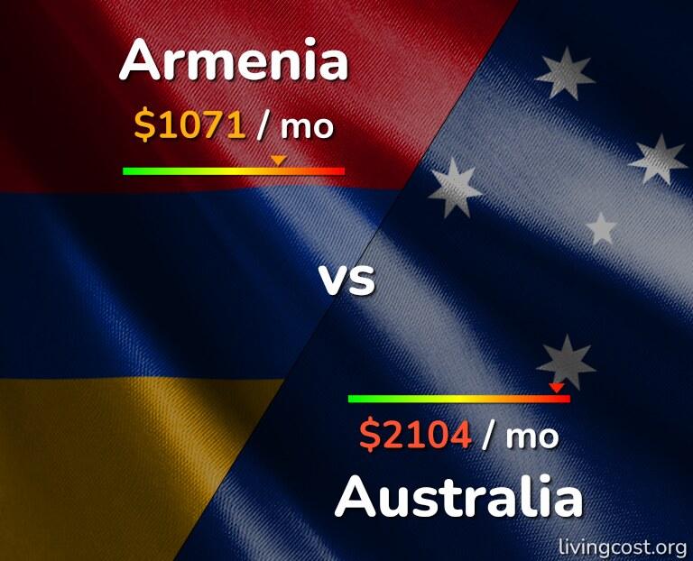 Cost of living in Armenia vs Australia infographic