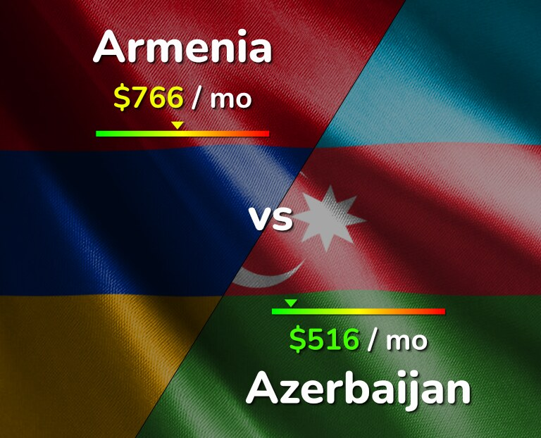 Cost of living in Armenia vs Azerbaijan infographic