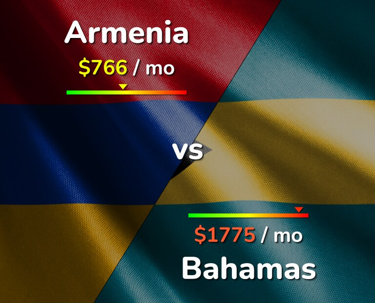 Cost of living in Armenia vs Bahamas infographic