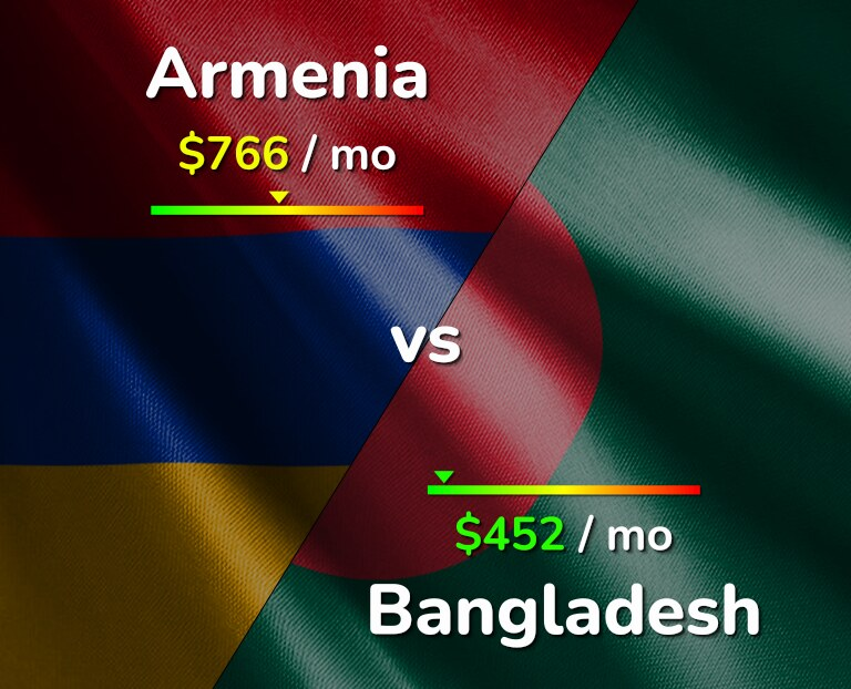 Cost of living in Armenia vs Bangladesh infographic