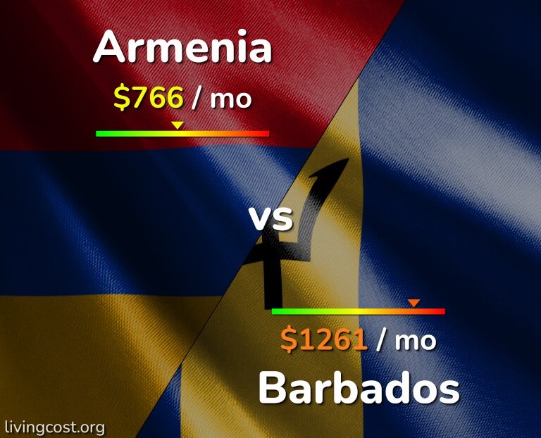Cost of living in Armenia vs Barbados infographic