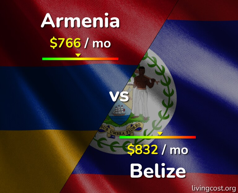 Cost of living in Armenia vs Belize infographic